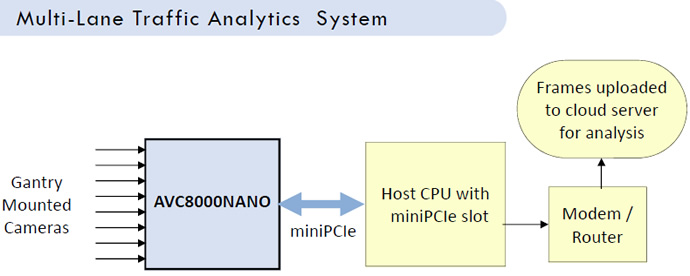 Cloud Based Multi Lane Analytics System Details