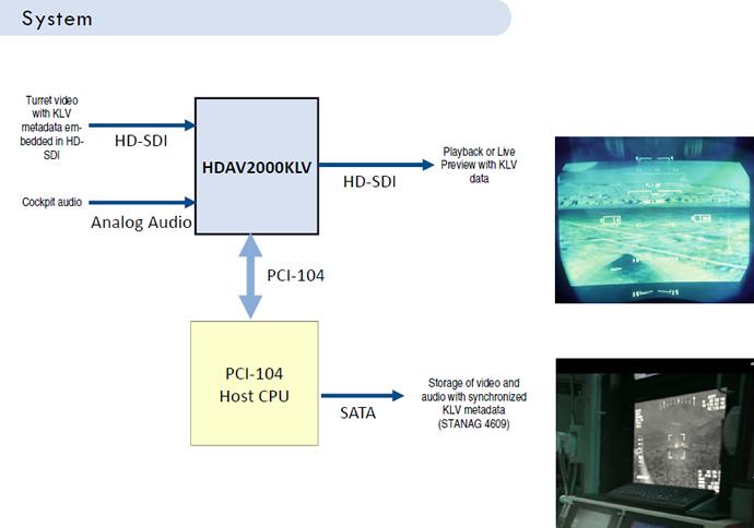 Airborne Intelligence Surveillance Reconnaissance System Details