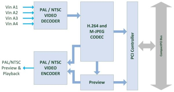 H264-cPCI4 Block Diagram