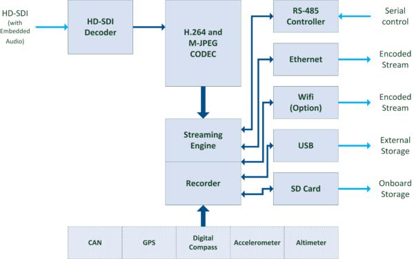StreamCorder-HD-SDI Block Diagram
