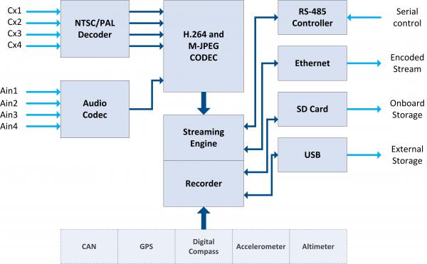 StreamCorder-SD4 Block Diagram