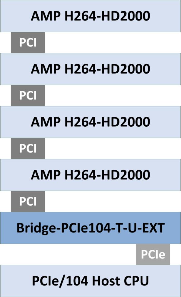 Bridge-PCIe104
