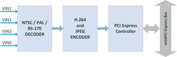 nanoH264-D4 - 4 Channel H 264 Encoder for miniPCI express