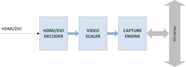 HDGrabber-DVI Block Diagram
