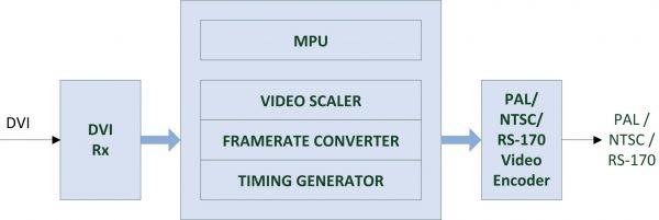 DVICOMP-IS Block Diagram