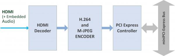 nanoH264-HD-HDMI Block Diagram