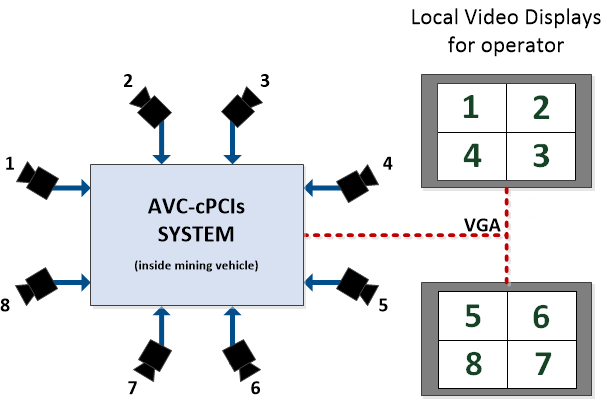 AVC-cPCIs video frame grabber
