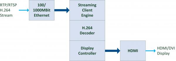DXStream-HDMI Block Diagram