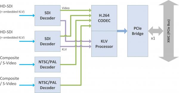 H264-2SDI-XMC Block Diagram