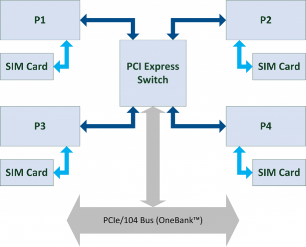 BridgeX-mPCIe Block Diagram