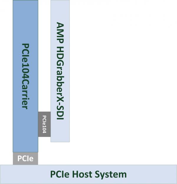 PCIe104Carrier Block Diagram