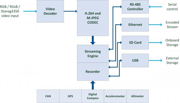 StreamCorder-HD-RGB/STANAG Block Diagram