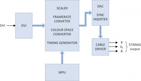 DVISTANAG Block Diagram