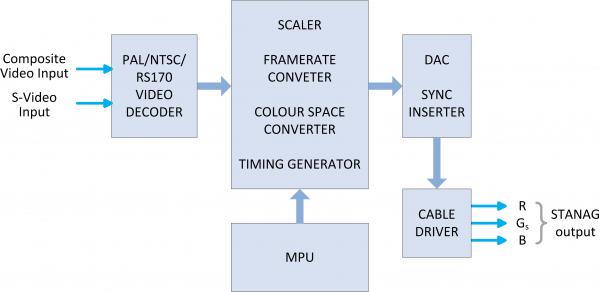 COMPSTANAG Block Diagram