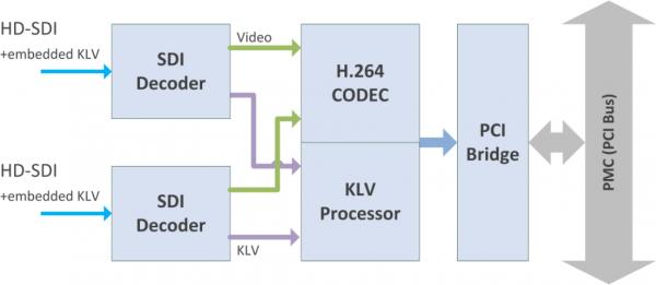 H264-2SDI-PMC Block Diagram