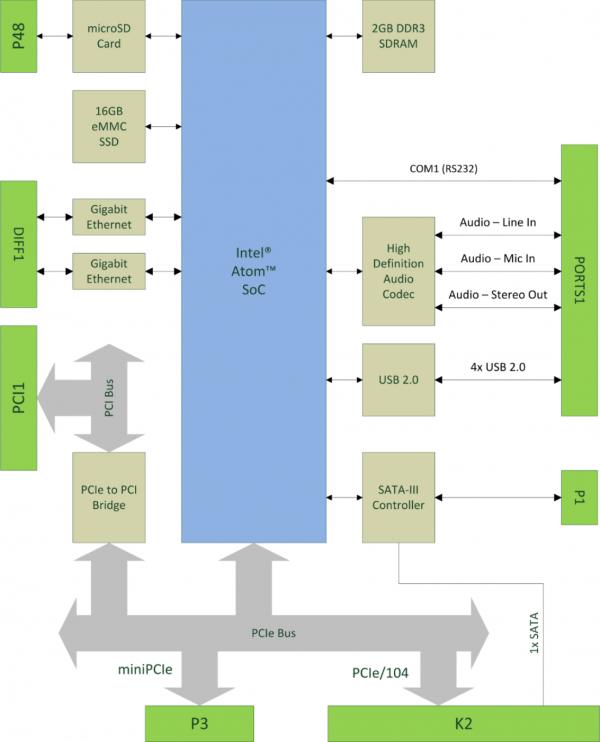 MicroATOM Block Diagram