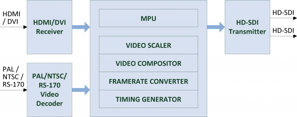 VMIX-HDMI2SDI-IS Block Diagram