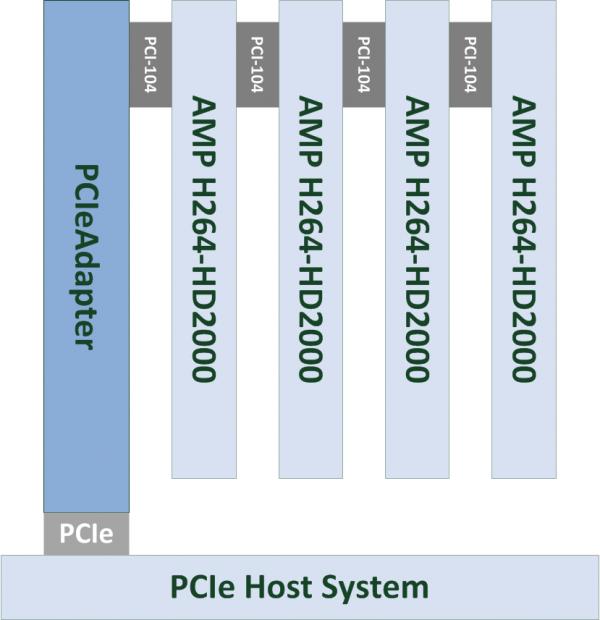 PCIeAdapter Block Diagram
