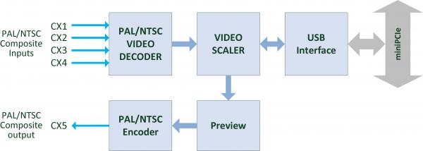 nanoQuad Block Diagram