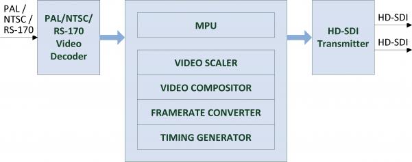 COMP2HDSDI Block Diagram