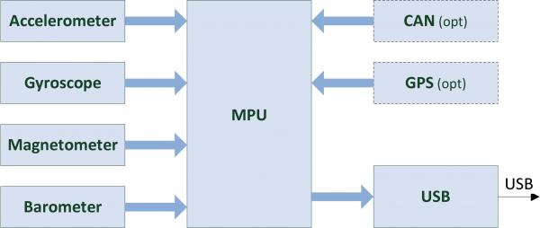 VKSensor Block Diagram