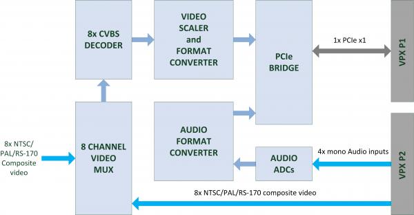 AVC-VPX Block Diagram